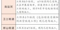 """沈阳全面展开五条运河""""治臭工程"""" - 沈阳市人民政府"""